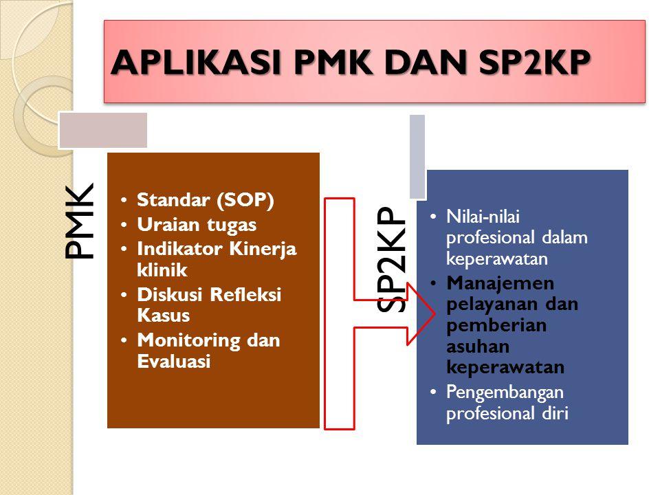 APLIKASI PMK DAN SP2KP PMK Standar (SOP) Uraian tugas Indikator Kinerja klinik Diskusi Refleksi Kasus Monitoring dan Evaluasi SP2KP Nilai-nilai profesional dalam keperawatan Manajemen pelayanan dan pemberian asuhan keperawatan Pengembangan profesional diri