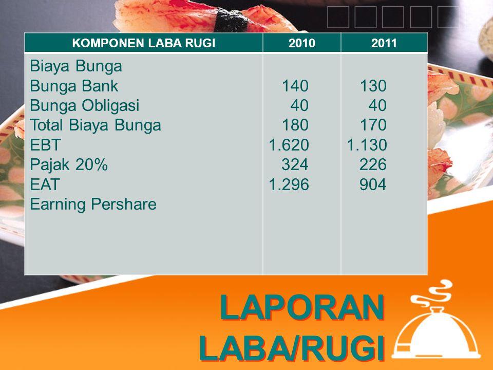LAPORAN LABA/RUGI KOMPONEN LABA RUGI20102011 Biaya Bunga Bunga Bank Bunga Obligasi Total Biaya Bunga EBT Pajak 20% EAT Earning Pershare 140 40 180 1.6