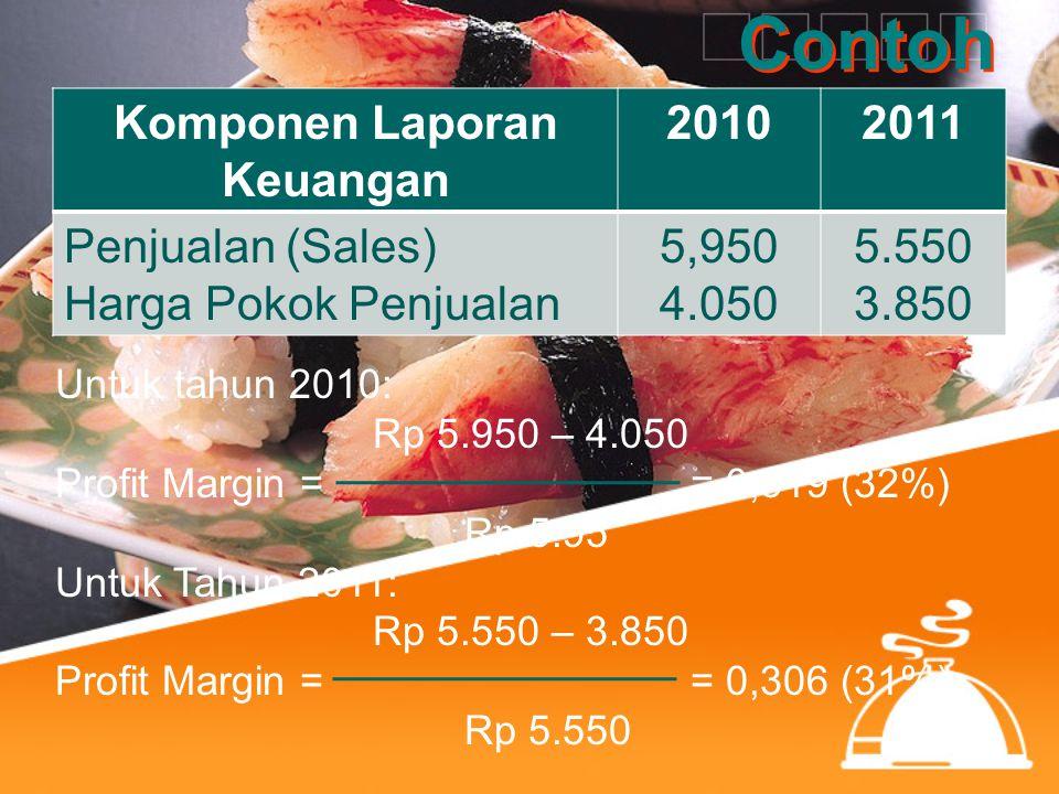 Contoh Komponen Laporan Keuangan 20102011 Penjualan (Sales) Harga Pokok Penjualan 5,950 4.050 5.550 3.850 Untuk tahun 2010: Rp 5.950 – 4.050 Profit Ma