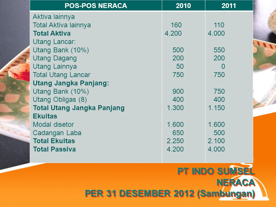 PT INDO SUMSEL NERACA PER 31 DESEMBER 2012 (Sambungan) POS-POS NERACA20102011 Aktiva lainnya Total Aktiva lainnya Total Aktiva Utang Lancar: Utang Ban