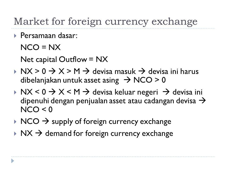 Market for foreign currency exchange  Persamaan dasar: NCO = NX Net capital Outflow = NX  NX > 0  X > M  devisa masuk  devisa ini harus dibelanja