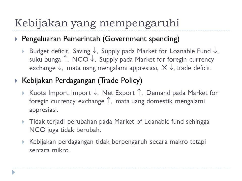 Kebijakan yang mempengaruhi  Pengeluaran Pemerintah (Government spending)  Budget deficit, Saving , Supply pada Market for Loanable Fund , suku bu