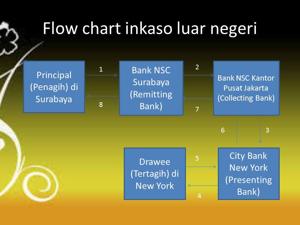 1.Nasabah Bank NSC Surabaya mengisi aplikasi permohonan inkaso pada Bank NSC Surabaya untuk memerintahkan menagihkan warkat yang diterbitkan oleh City Bank New York kepada si tertagih di New York.