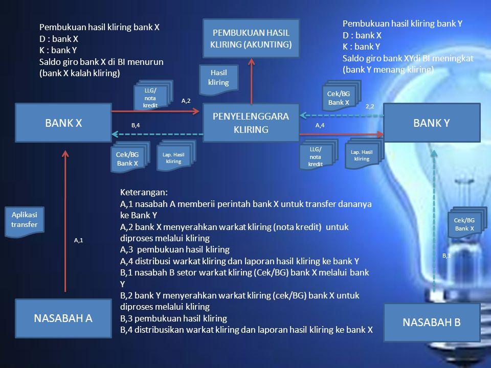 PEMBUKUAN HASIL KLIRING (AKUNTING) BANK X PENYELENGGARA KLIRING BANK Y NASABAH A NASABAH B Hasil kliring LLG/ nota kredit Cek/BG Bank X Lap. Hasil kli