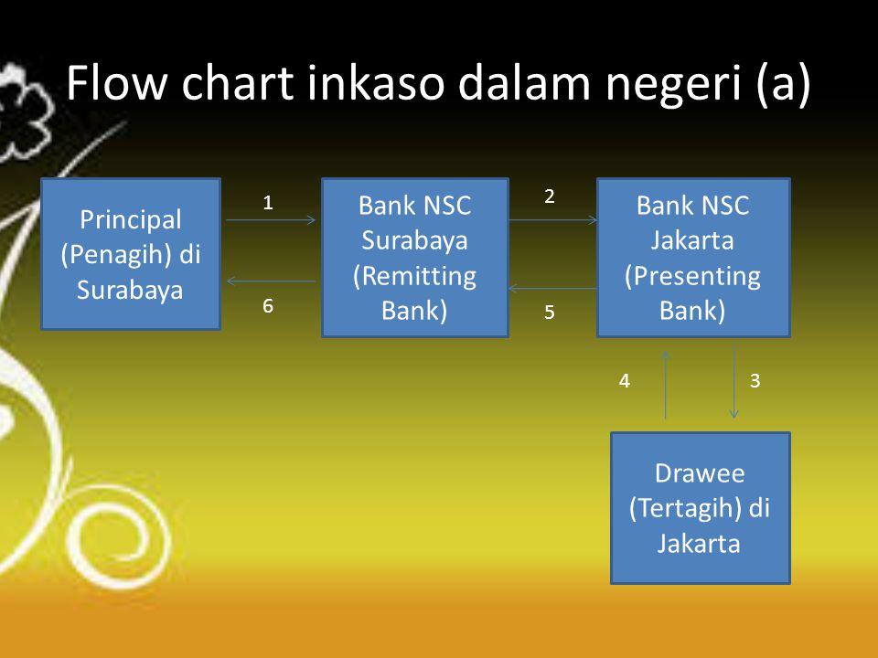 Flow chart inkaso dalam negeri (a) Principal (Penagih) di Surabaya Bank NSC Surabaya (Remitting Bank) Bank NSC Jakarta (Presenting Bank) Drawee (Terta