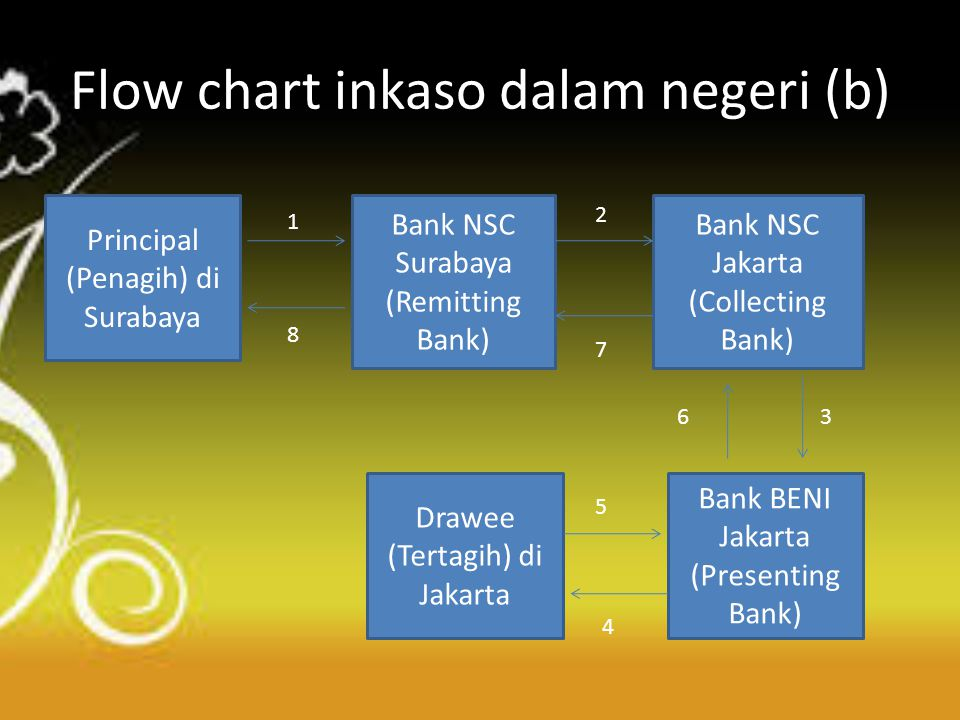 Flow chart inkaso dalam negeri (b) Principal (Penagih) di Surabaya Bank NSC Surabaya (Remitting Bank) Bank NSC Jakarta (Collecting Bank) Bank BENI Jak