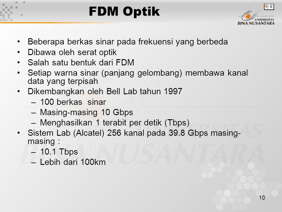 10 FDM Optik Beberapa berkas sinar pada frekuensi yang berbeda Dibawa oleh serat optik Salah satu bentuk dari FDM Setiap warna sinar (panjang gelomban