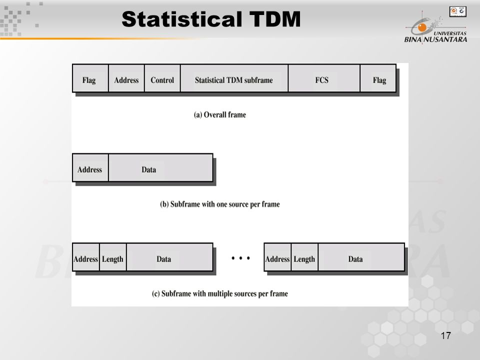17 Statistical TDM