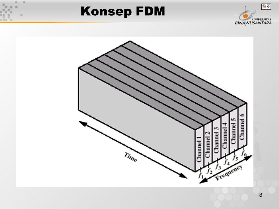 8 Konsep FDM