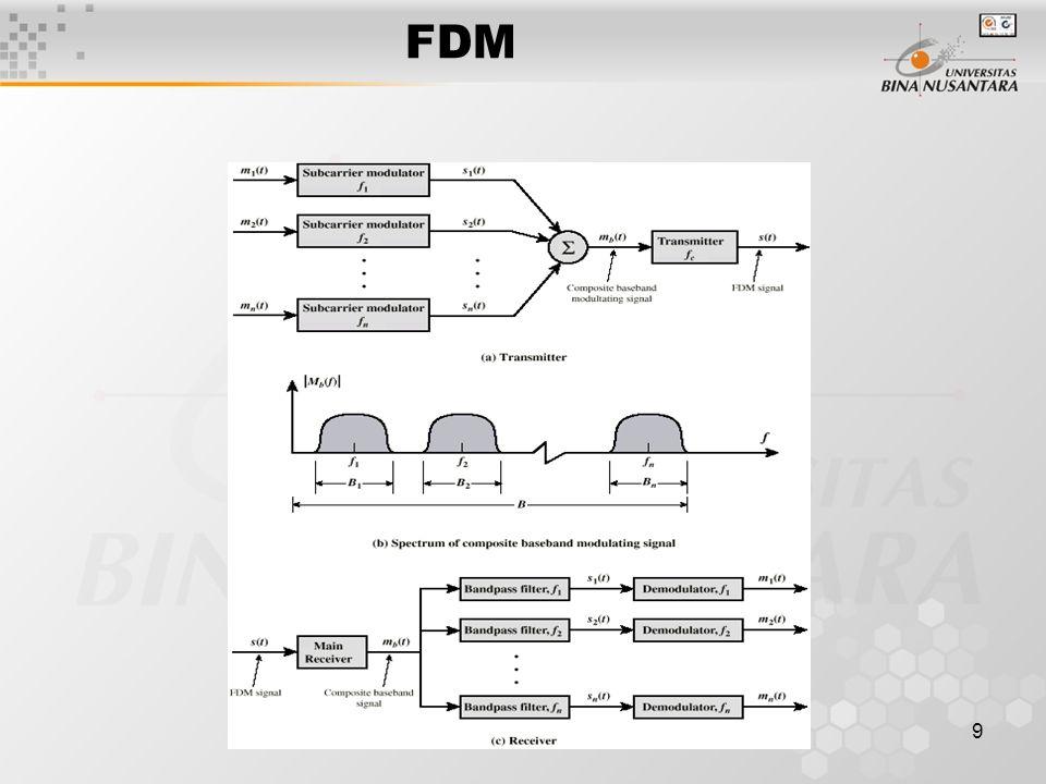 9 FDM