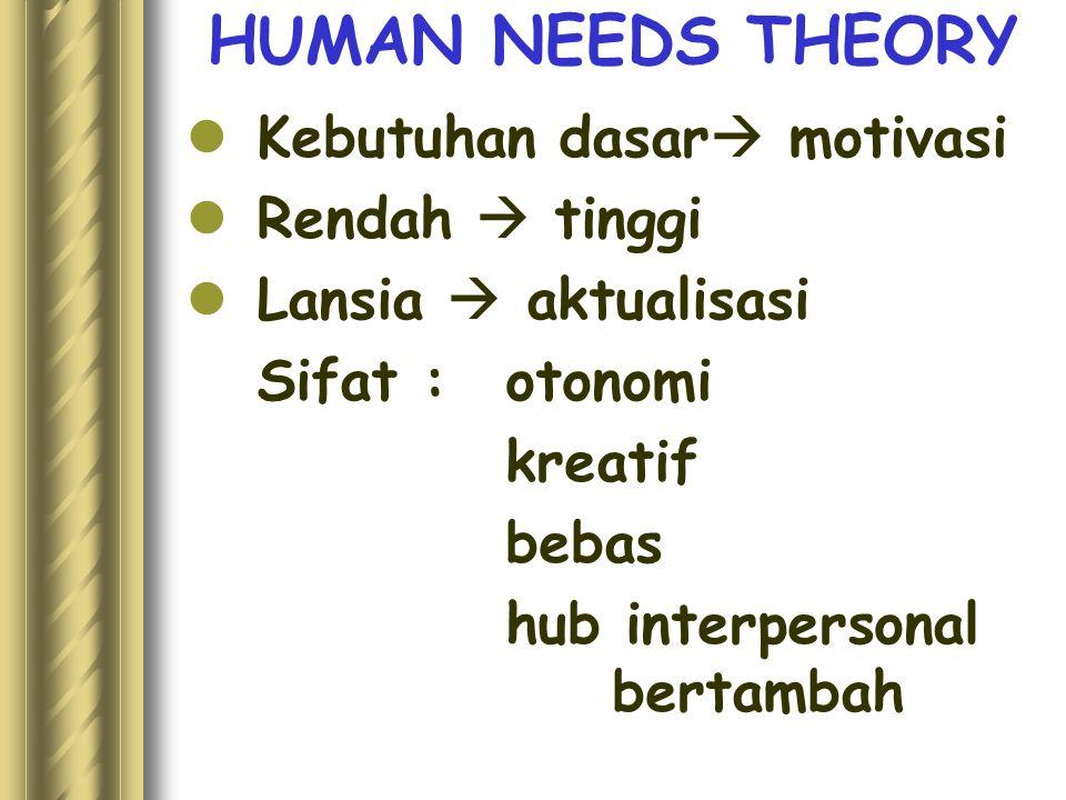 HUMAN NEEDS THEORY Kebutuhan dasar  motivasi Rendah  tinggi Lansia  aktualisasi Sifat : otonomi kreatif bebas hub interpersonal bertambah