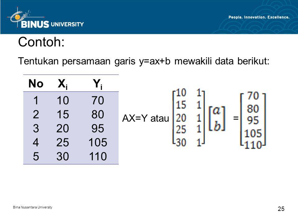 Contoh: Tentukan persamaan garis y=ax+b mewakili data berikut: AX=Y atau. = Bina Nusantara University 25 NoXiXi YiYi 1234512345 10 15 20 25 30 70 80 9