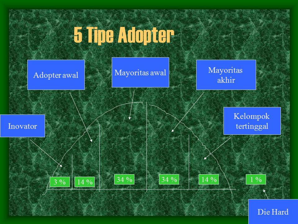 Inovator Mayoritas awal Mayoritas akhir Kelompok tertinggal Adopter awal 3 % 34 % 14 % 5 Tipe Adopter 14 % 1 % Die Hard