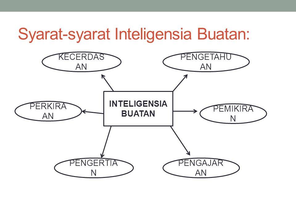 Syarat-syarat Inteligensia Buatan: KECERDAS AN PENGETAHU AN PEMIKIRA N PERKIRA AN PENGERTIA N PENGAJAR AN INTELIGENSIA BUATAN