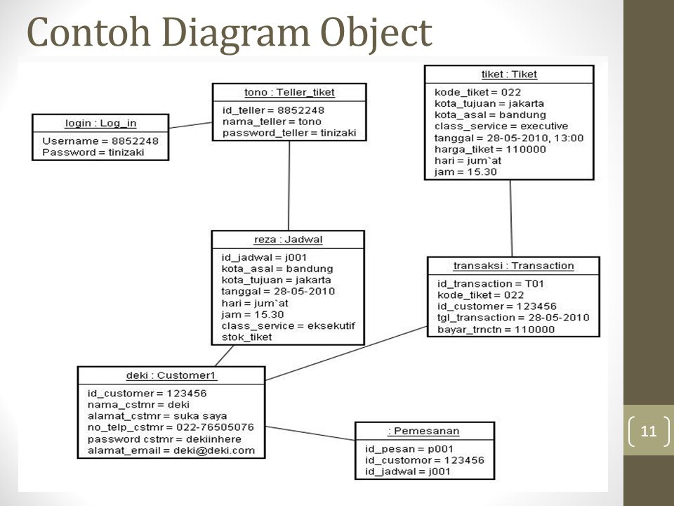 Contoh Diagram Object 11