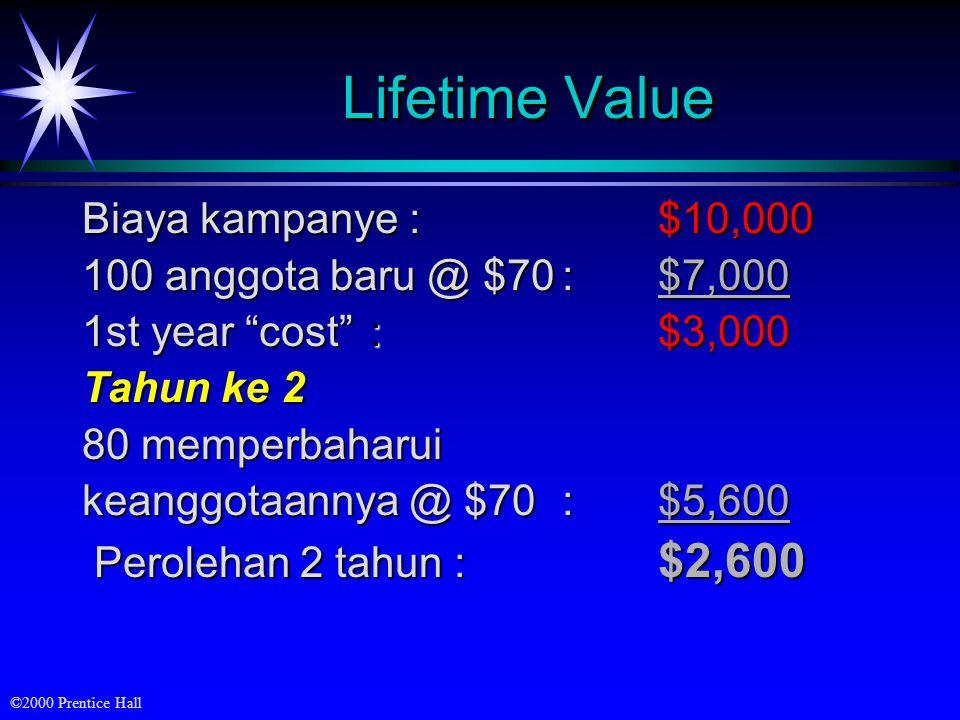 ©2000 Prentice Hall Lifetime Value Biaya kampanye :$10,000 100 anggota baru @ $70:$7,000 1st year cost :$3,000 Tahun ke 2 80 memperbaharui keanggotaannya @ $70 :$5,600 Perolehan 2 tahun : $2,600 Perolehan 2 tahun : $2,600