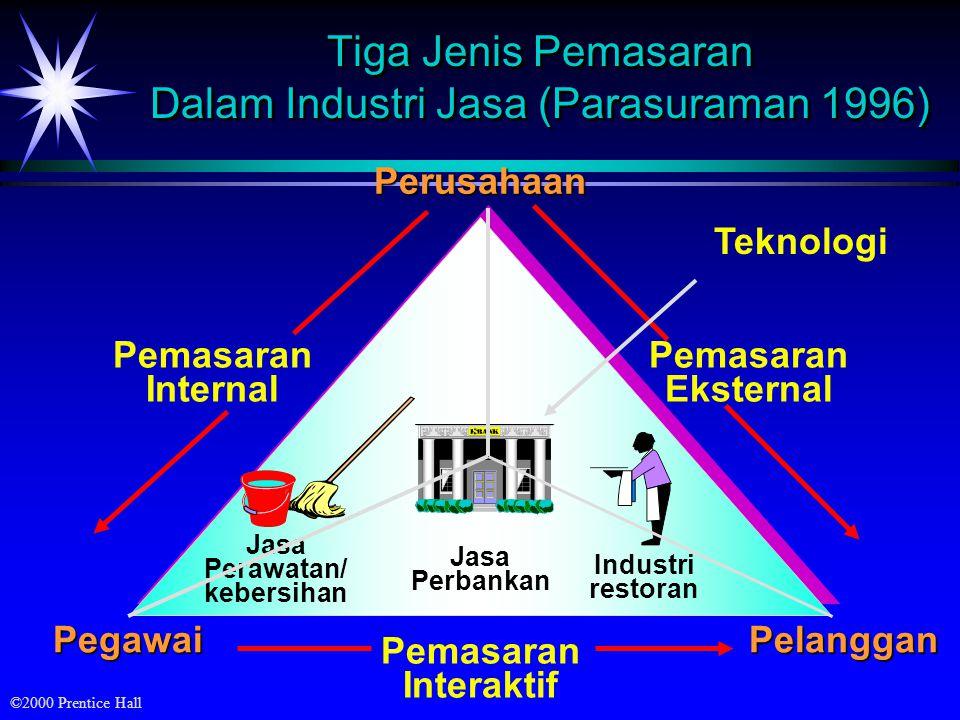 ©2000 Prentice Hall Tiga Jenis Pemasaran Dalam Industri Jasa (Parasuraman 1996) Pemasaran Internal PerusahaanPelanggan Pemasaran Eksternal Pegawai Pem