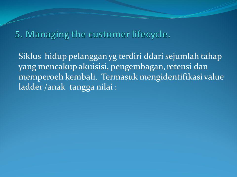 Siklus hidup pelanggan yg terdiri ddari sejumlah tahap yang mencakup akuisisi, pengembagan, retensi dan memperoeh kembali. Termasuk mengidentifikasi v
