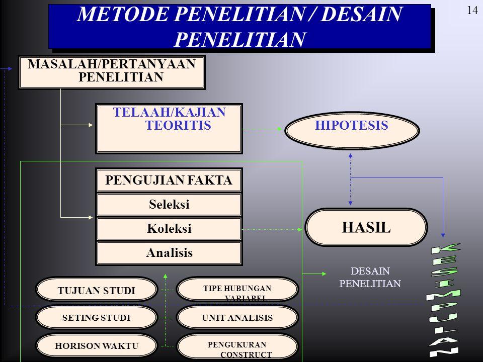 14 METODE PENELITIAN / DESAIN PENELITIAN MASALAH/PERTANYAAN PENELITIAN TELAAH/KAJIAN TEORITIS HIPOTESIS PENGUJIAN FAKTA Seleksi Koleksi Analisis TUJUA