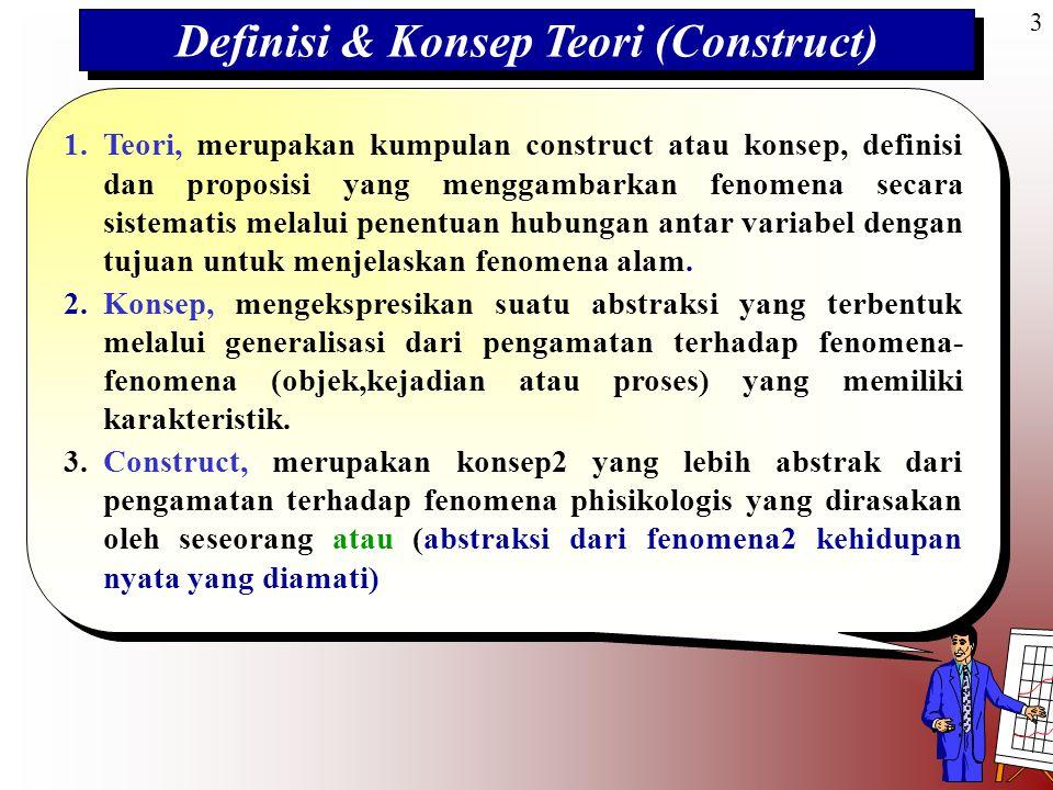3 Definisi & Konsep Teori (Construct) 1. Teori, merupakan kumpulan construct atau konsep, definisi dan proposisi yang menggambarkan fenomena secara si