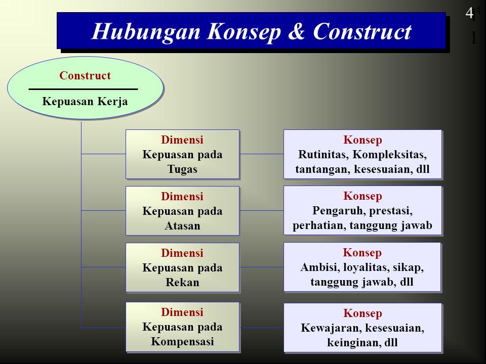 4 Hubungan Konsep & Construct Construct Kepuasan Kerja Construct Kepuasan Kerja1 4 Dimensi Kepuasan pada Tugas Dimensi Kepuasan pada Tugas Dimensi Kep