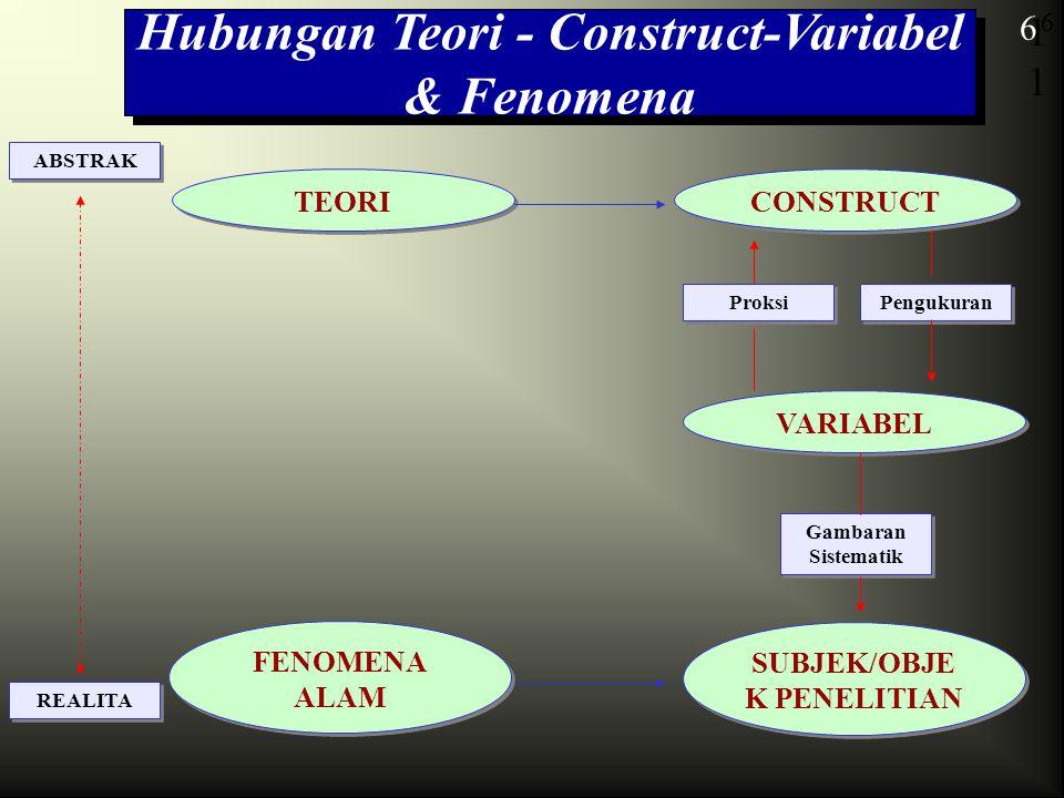 6 Hubungan Teori - Construct-Variabel & Fenomena TEORI 1 6 Proksi CONSTRUCT Pengukuran VARIABEL Gambaran Sistematik SUBJEK/OBJE K PENELITIAN FENOMENA