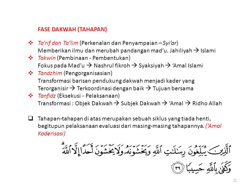 11 FASE DAKWAH (TAHAPAN)  Ta'rif dan Ta'lim (Perkenalan dan Penyampaian – Syi'ar) Memberikan ilmu dan merubah pandangan mad'u. Jahiliyah  Islami  T