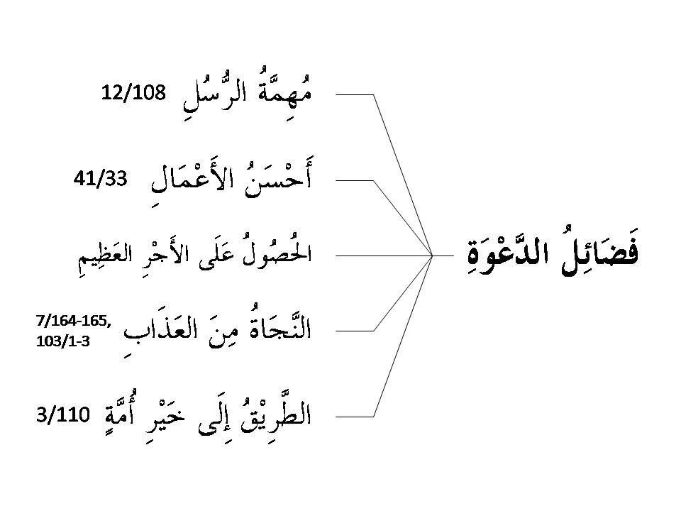7 KEUTAMAAN BERDAKWAH  Dakwah menjadi utama karena ia adalah muhimmatur rusul (tugas para nabi dan rasul).