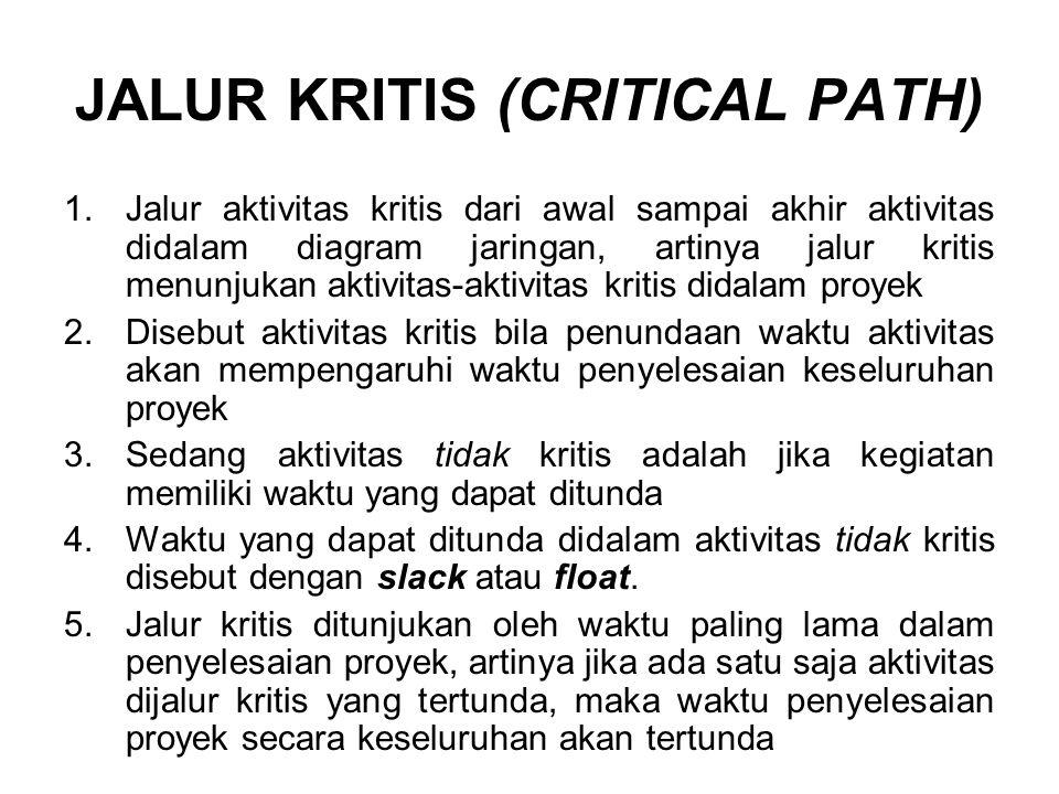 JALUR KRITIS (CRITICAL PATH) 1.Jalur aktivitas kritis dari awal sampai akhir aktivitas didalam diagram jaringan, artinya jalur kritis menunjukan aktiv