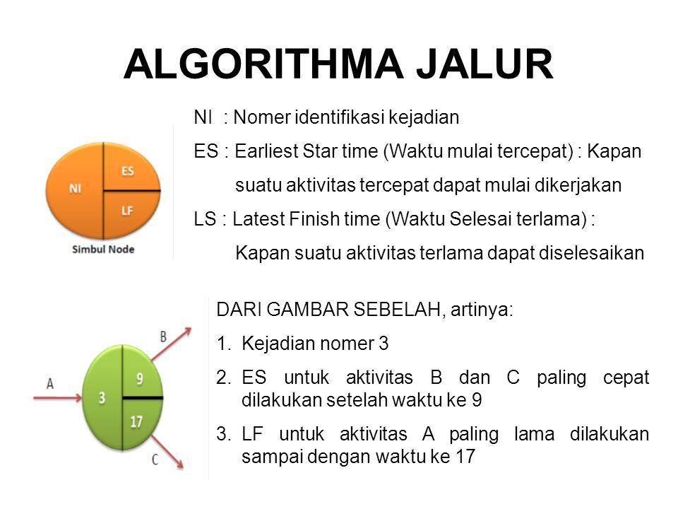 ALGORITHMA JALUR NI : Nomer identifikasi kejadian ES : Earliest Star time (Waktu mulai tercepat) : Kapan suatu aktivitas tercepat dapat mulai dikerjak