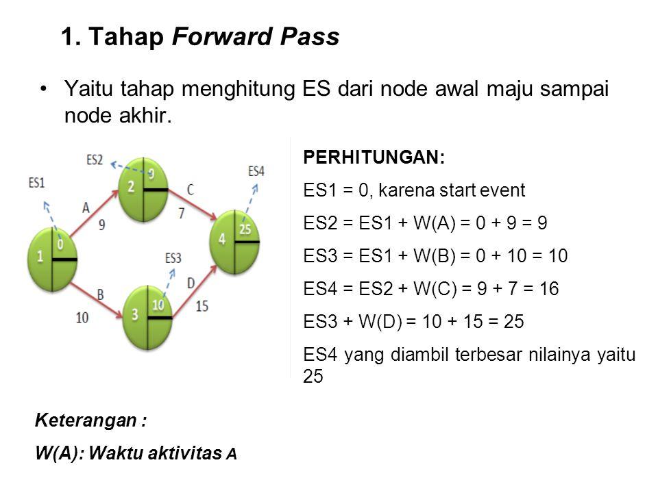 1. Tahap Forward Pass Yaitu tahap menghitung ES dari node awal maju sampai node akhir. PERHITUNGAN: ES1 = 0, karena start event ES2 = ES1 + W(A) = 0 +