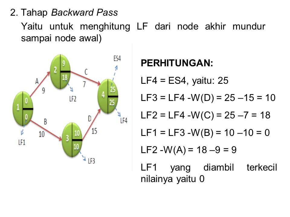 2. Tahap Backward Pass Yaitu untuk menghitung LF dari node akhir mundur sampai node awal) PERHITUNGAN: LF4 = ES4, yaitu: 25 LF3 = LF4 -W(D) = 25 –15 =