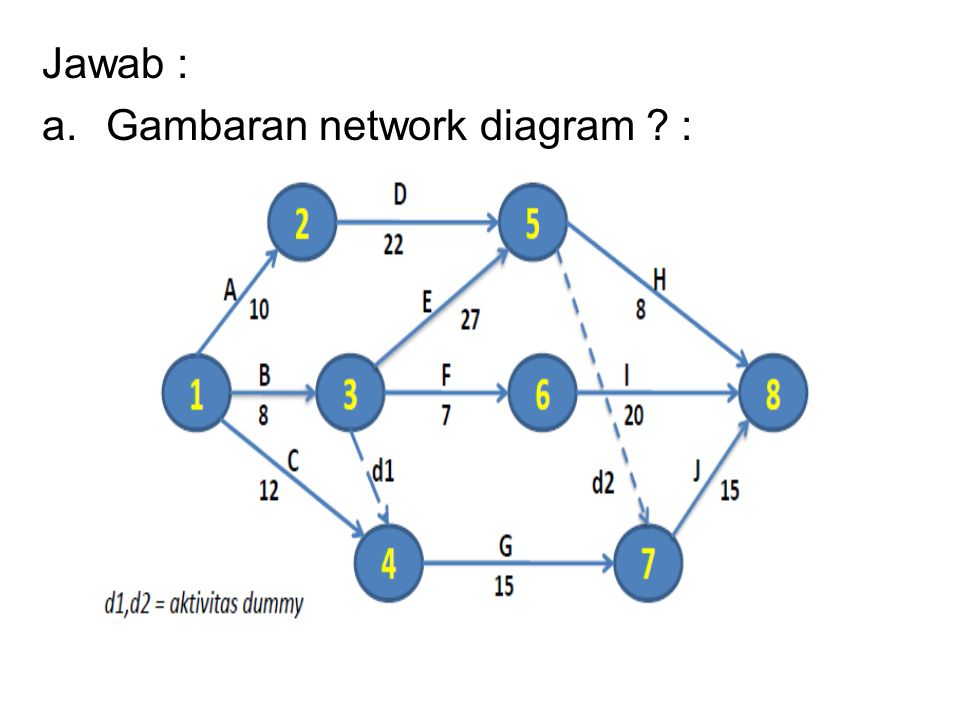 Jawab : a.Gambaran network diagram ? :