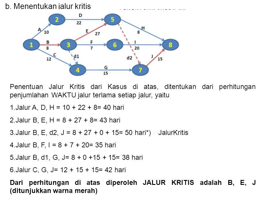 b. Menentukan jalur kritis Penentuan Jalur Kritis dari Kasus di atas, ditentukan dari perhitungan penjumlahan WAKTU jalur terlama setiap jalur, yaitu