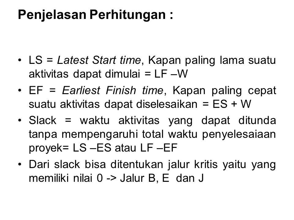 Penjelasan Perhitungan : LS = Latest Start time, Kapan paling lama suatu aktivitas dapat dimulai = LF –W EF = Earliest Finish time, Kapan paling cepat