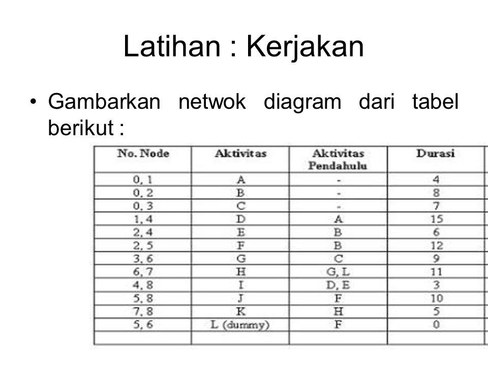 Latihan : Kerjakan Gambarkan netwok diagram dari tabel berikut :