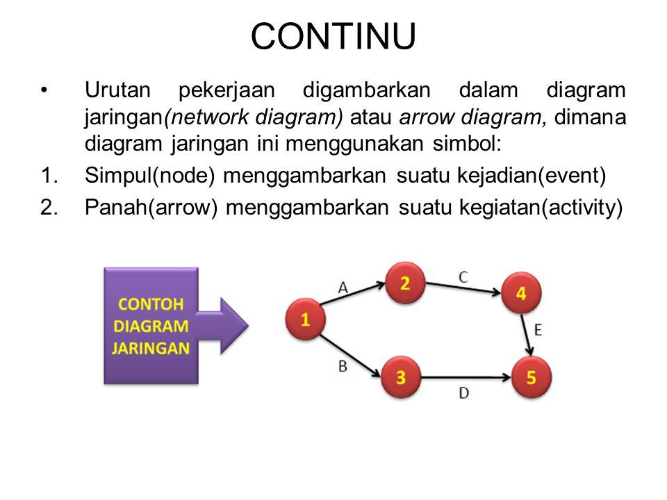 CONTINU Urutan pekerjaan digambarkan dalam diagram jaringan(network diagram) atau arrow diagram, dimana diagram jaringan ini menggunakan simbol: 1.Sim