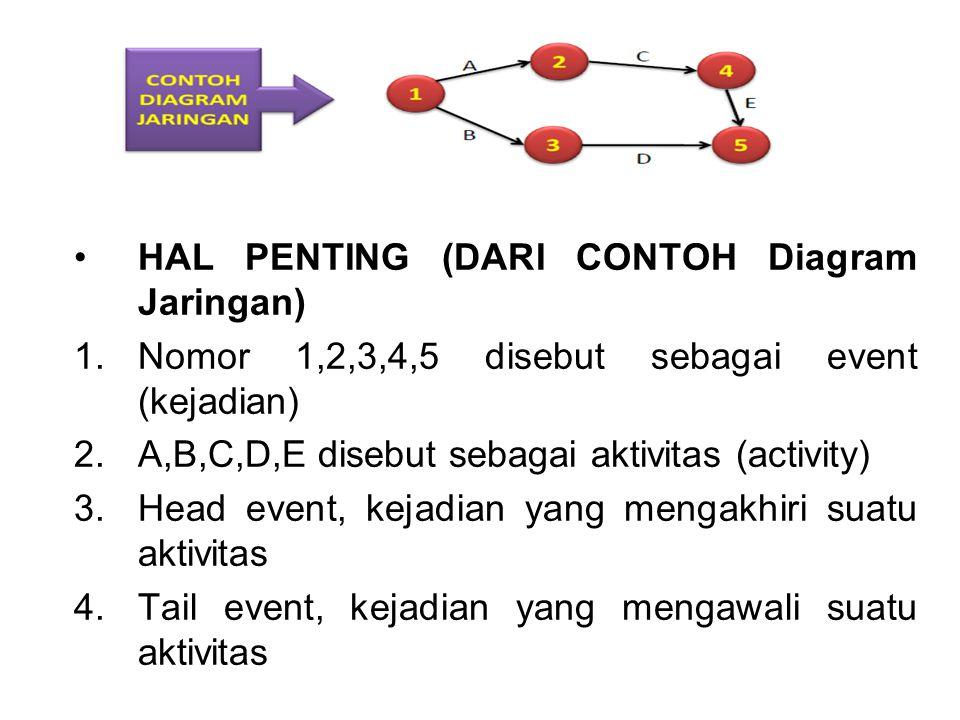 HAL PENTING (DARI CONTOH Diagram Jaringan) 1.Nomor 1,2,3,4,5 disebut sebagai event (kejadian) 2.A,B,C,D,E disebut sebagai aktivitas (activity) 3.Head