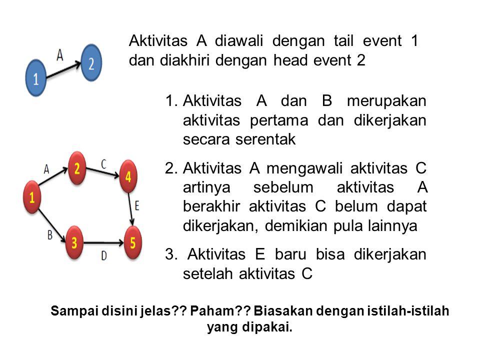 Aktivitas A diawali dengan tail event 1 dan diakhiri dengan head event 2 1.Aktivitas A dan B merupakan aktivitas pertama dan dikerjakan secara serenta
