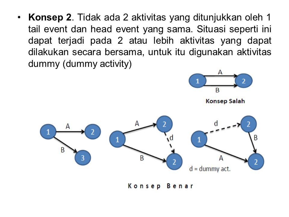 Konsep 2. Tidak ada 2 aktivitas yang ditunjukkan oleh 1 tail event dan head event yang sama. Situasi seperti ini dapat terjadi pada 2 atau lebih aktiv