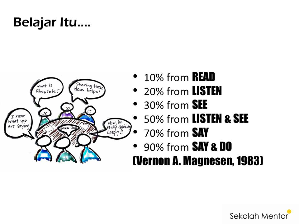 Belajar Itu…. 10% from READ 20% from LISTEN 30% from SEE 50% from LISTEN & SEE 70% from SAY 90% from SAY & DO (Vernon A. Magnesen, 1983)