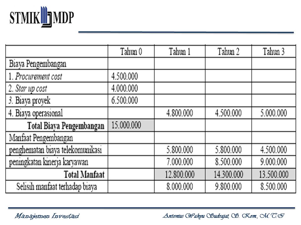 Manajemen Investasi Antonius Wahyu Sudrajat, S. Kom., M.T.I
