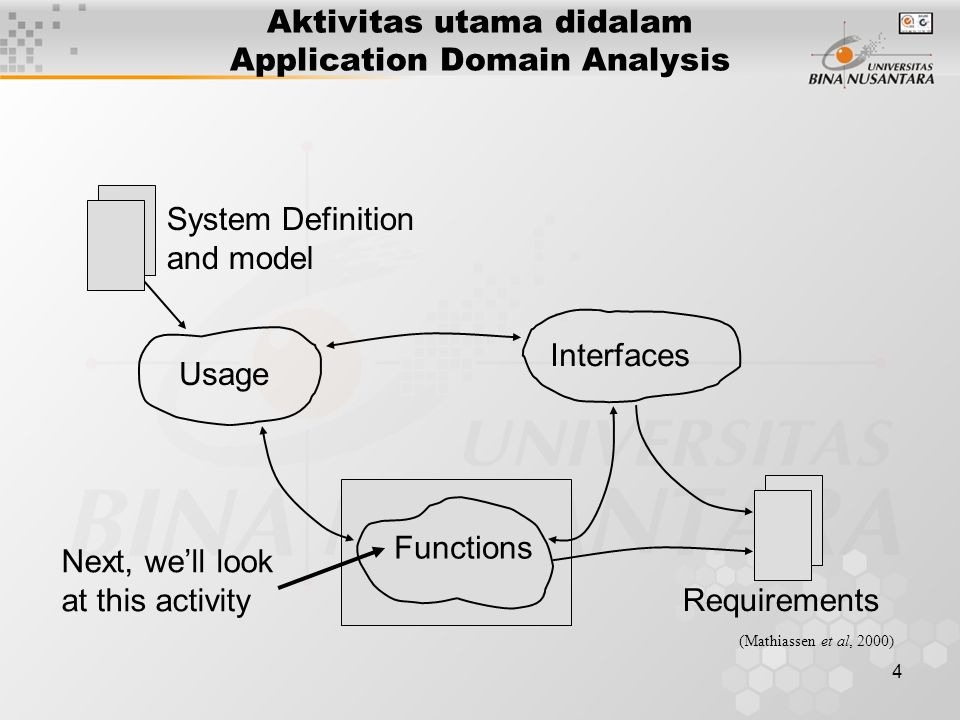 4 Next, we'll look at this activity System Definition and model Usage Interfaces Functions Requirements (Mathiassen et al, 2000) Aktivitas utama didal