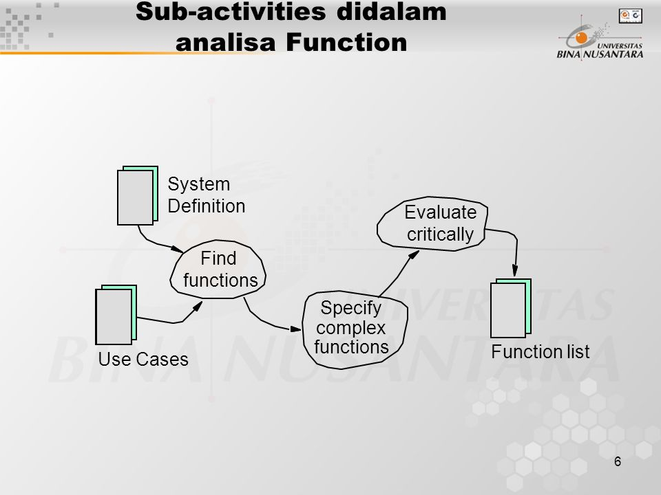 6 Sub-activities didalam analisa Function Specify complex functions Find functions Evaluate critically System Definition Function list Use Cases