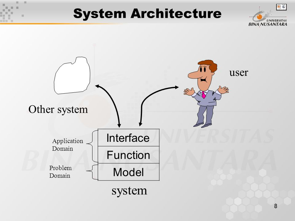 8 System Architecture user Other system Interface Function Model system Application Domain Problem Domain
