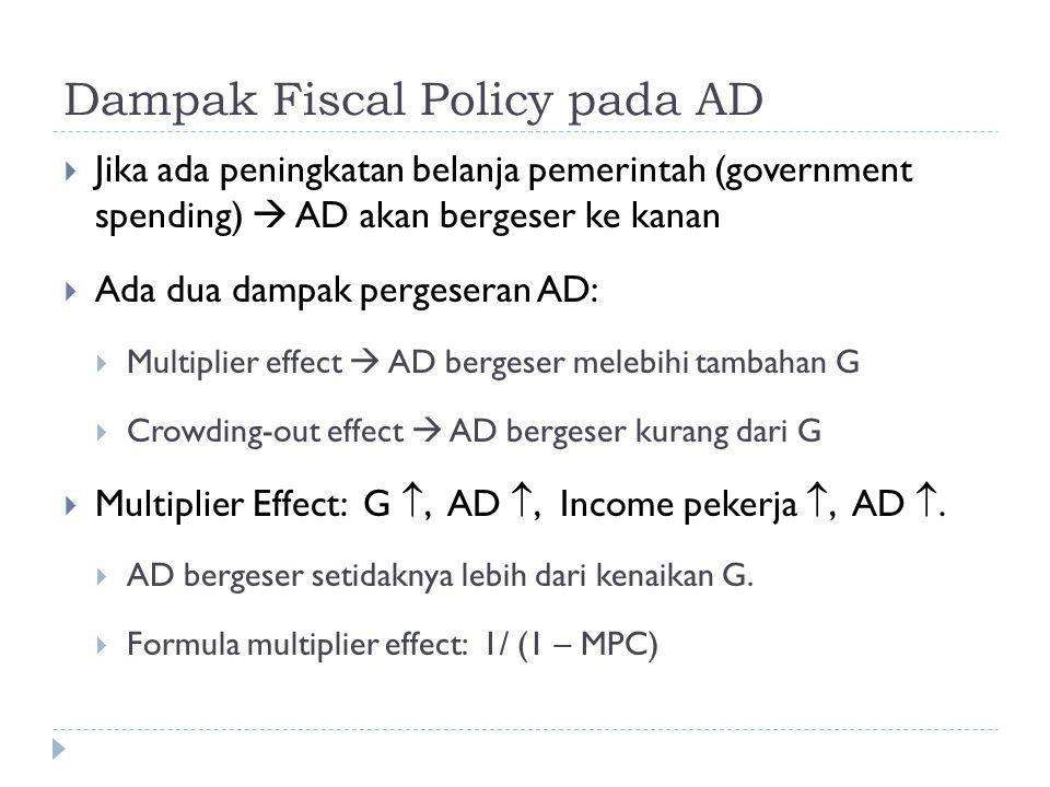 Dampak Fiscal Policy pada AD  Jika ada peningkatan belanja pemerintah (government spending)  AD akan bergeser ke kanan  Ada dua dampak pergeseran A