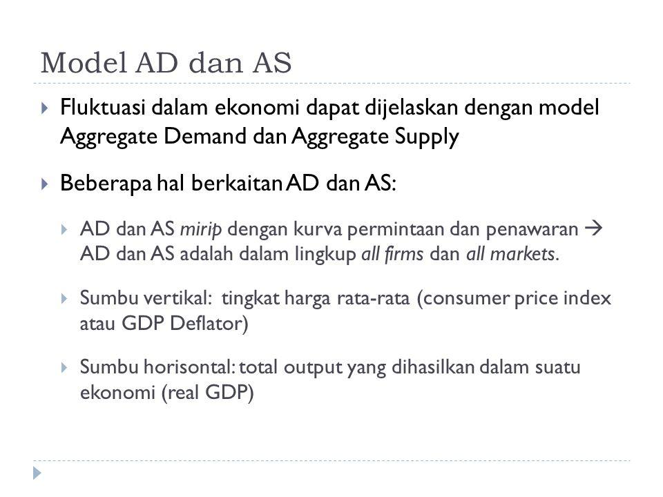 Model AD dan AS  Fluktuasi dalam ekonomi dapat dijelaskan dengan model Aggregate Demand dan Aggregate Supply  Beberapa hal berkaitan AD dan AS:  AD