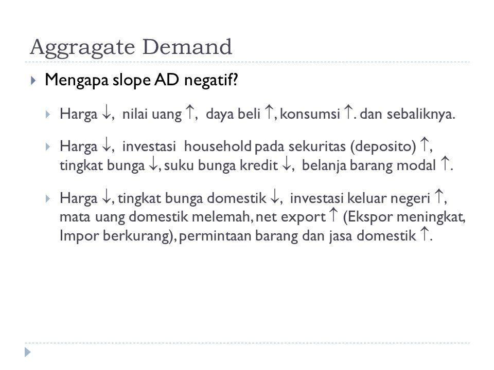 Aggragate Demand  Mengapa slope AD negatif?  Harga , nilai uang , daya beli , konsumsi . dan sebaliknya.  Harga , investasi household pada sek