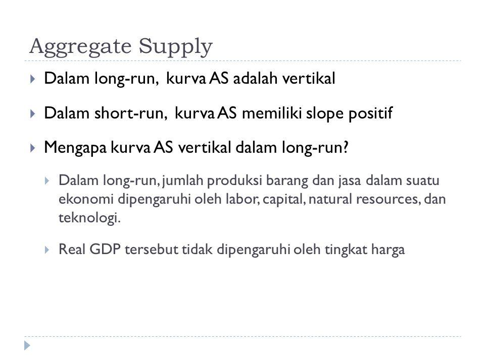 Aggregate Supply  Dalam long-run, kurva AS adalah vertikal  Dalam short-run, kurva AS memiliki slope positif  Mengapa kurva AS vertikal dalam long-