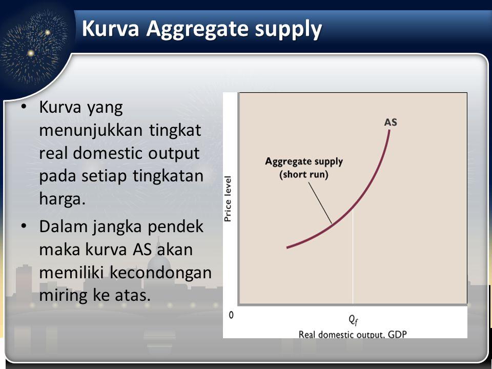 Kurva Aggregate supply Kurva yang menunjukkan tingkat real domestic output pada setiap tingkatan harga. Dalam jangka pendek maka kurva AS akan memilik